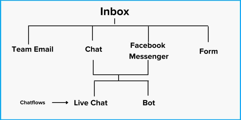 hubspot-conversations-tool