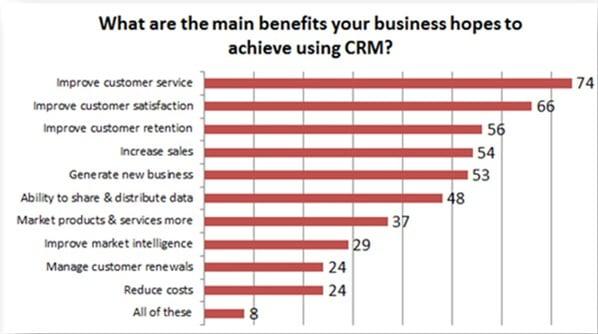 HubSpot CRM - SupperOffice