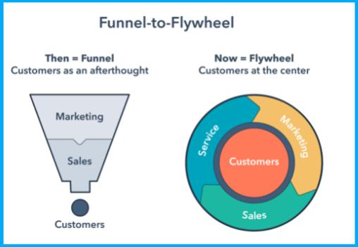 hubspot-growth-platform-flywheel-1