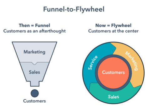 hubspot Growth Platform Flywheel