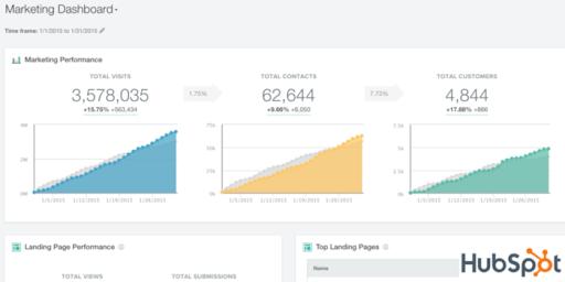 HubSpot Integration - HubSpot Performance Graph