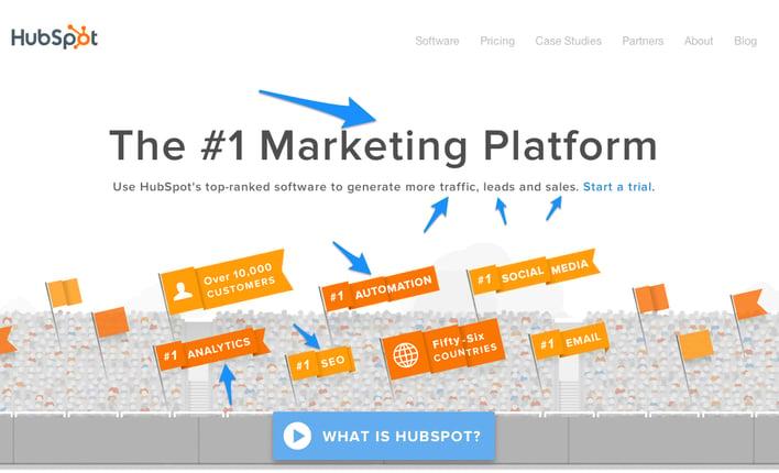 Hubspot Integration - #1 Marketing Platform