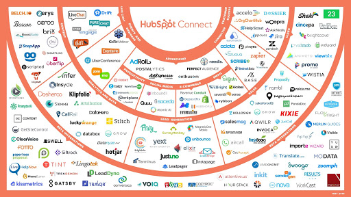 HubSpot Integration With Other Platforms