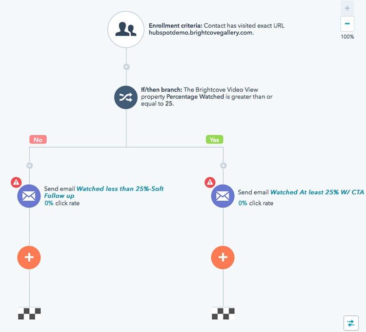 hubspot-marketing-automation-wor