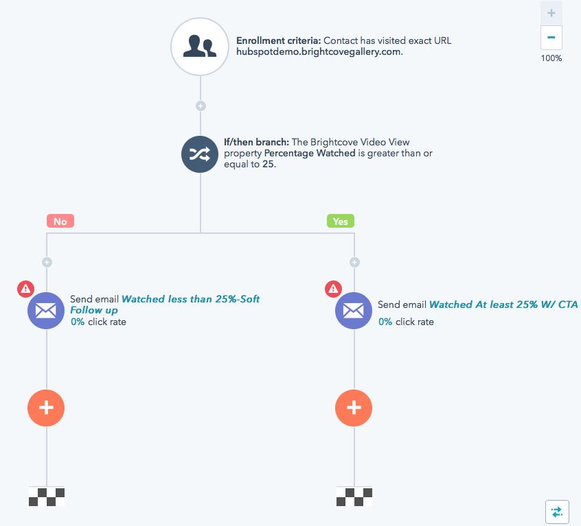 hubspot-marketing-automation-workflow