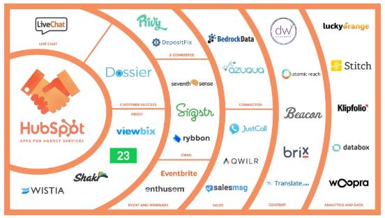 Hubspot partners