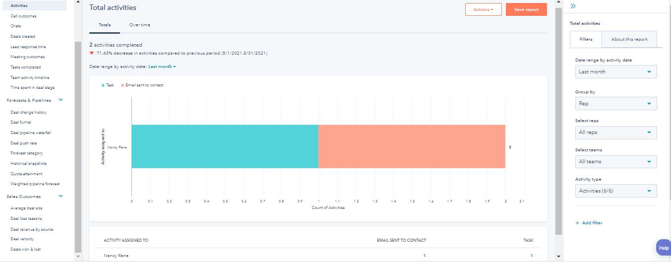 hubspot-sales-analytic-tool