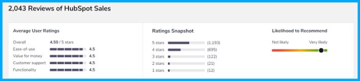 hubspot-sales-reviews-softwareadvice-1
