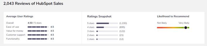 HubSpot Sales Reviews - softwareadvice