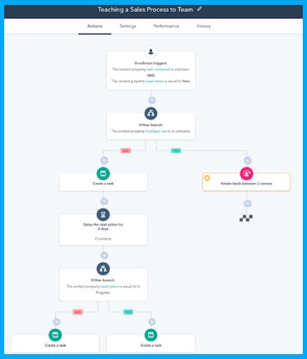 hubspot-sales-workflows-task-reminder-1