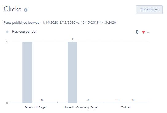 Hubspot Social Tool Clicks