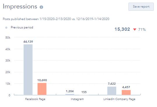Hubspot Social Tool Impressions