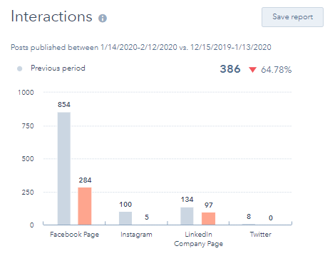 Hubspot Social Tool Interactions