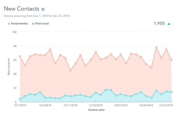 Hubspot Social Tool New Contacts