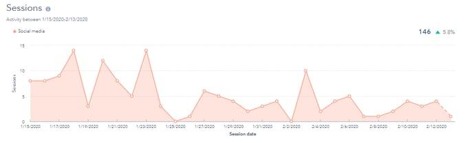 Hubspot Social Tool Sessions