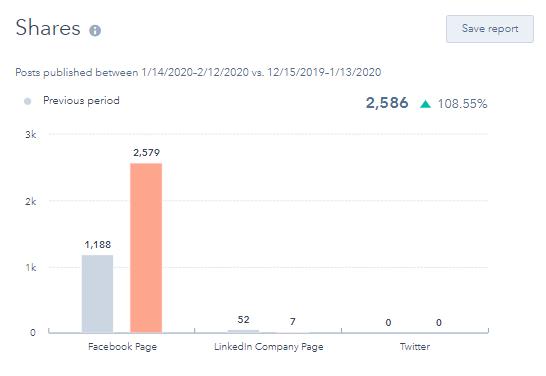 Hubspot Social Tool Shares