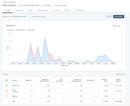 hubspot-traffic-analytics