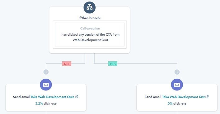 hubspot-workflow-examples-condition