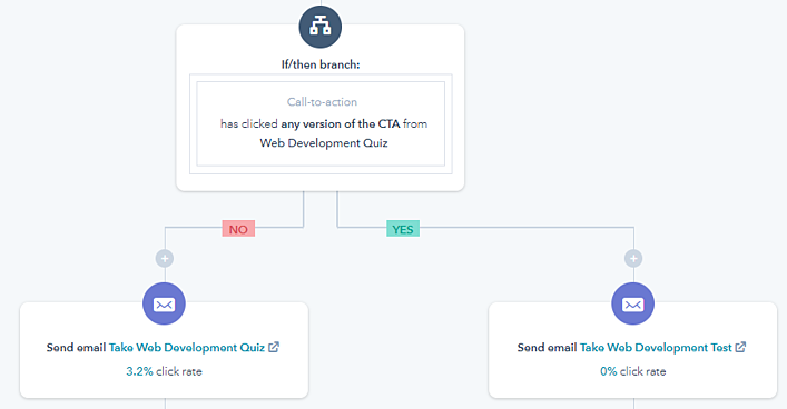 HubSpot Workflow Examples - Conditional Workflows - Condition-1