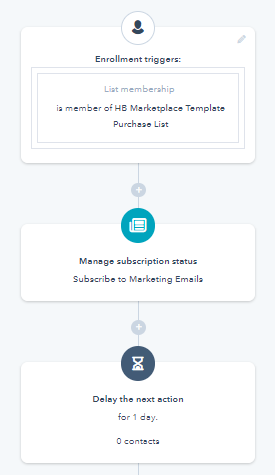 HubSpot Workflow Examples - Contact based Workflow