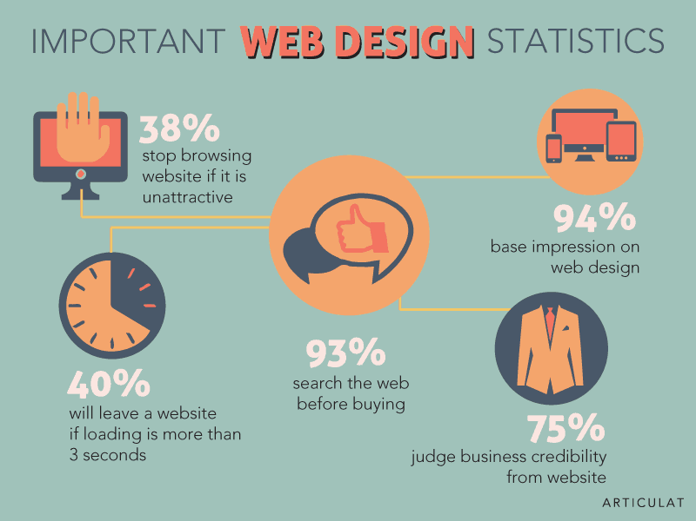 Importance web design statistics