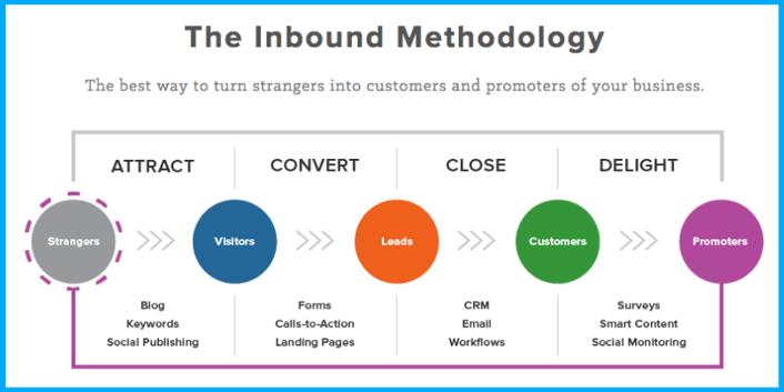 inbound methodology-1