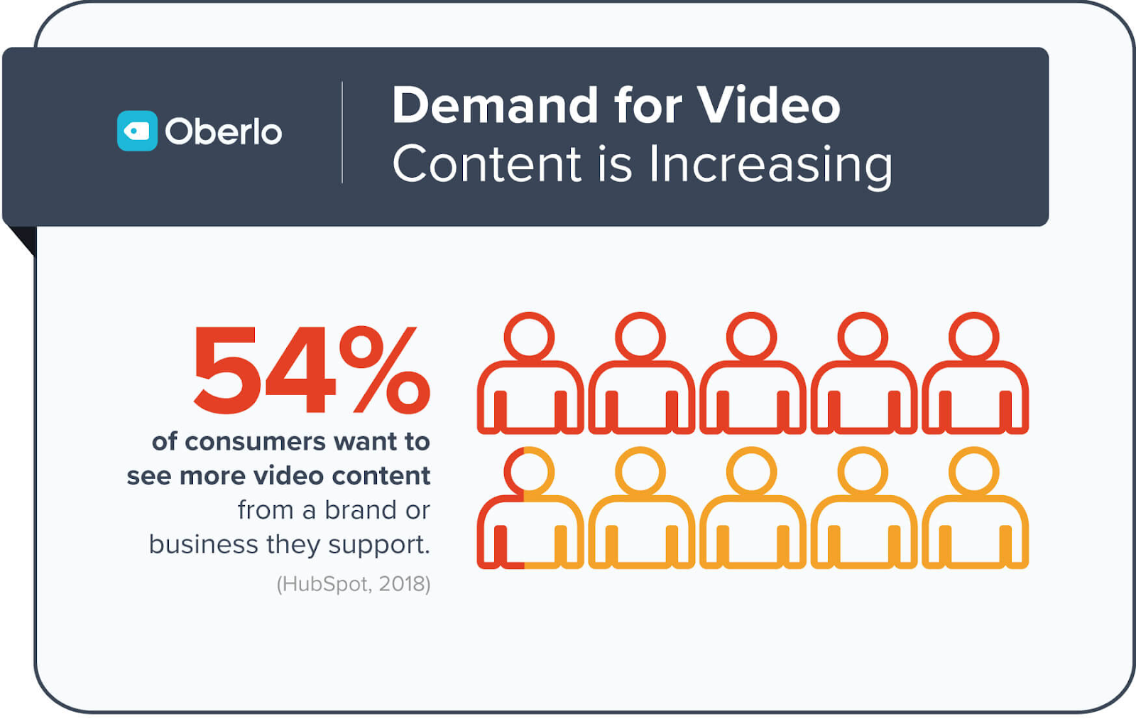Landing Page Explainer Videos - Demand for Video Stats - oberlo