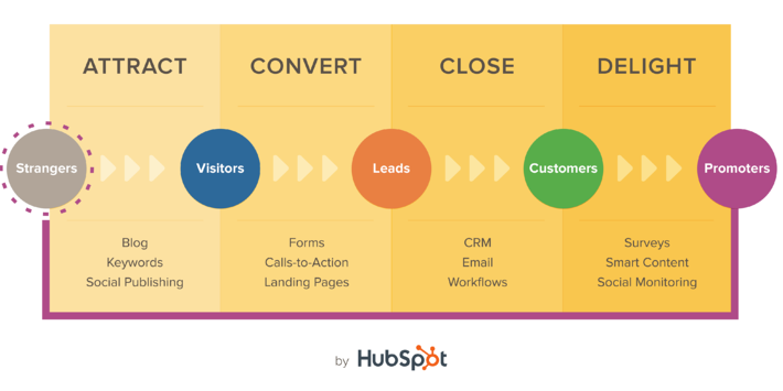 methodology_inbound_marketing