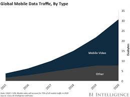 Mobile video consumption stats