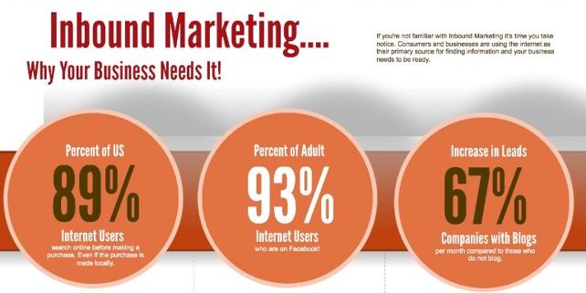 need-of-inbound-marketing