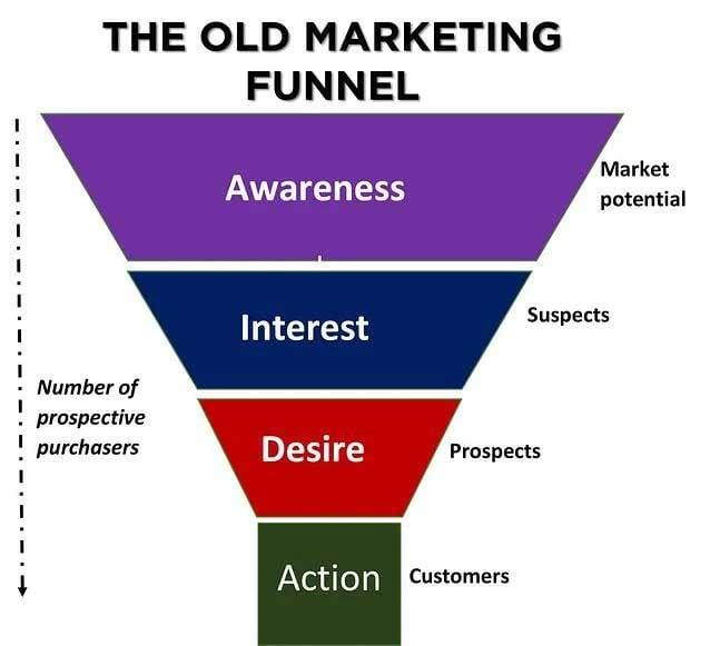 old-digital-marketing-funnel-1