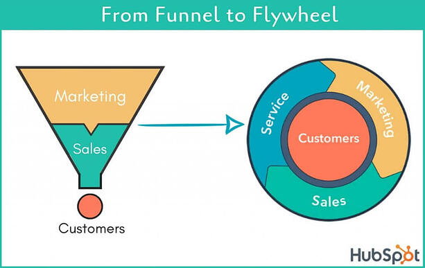 Old funnel vs Flywheel