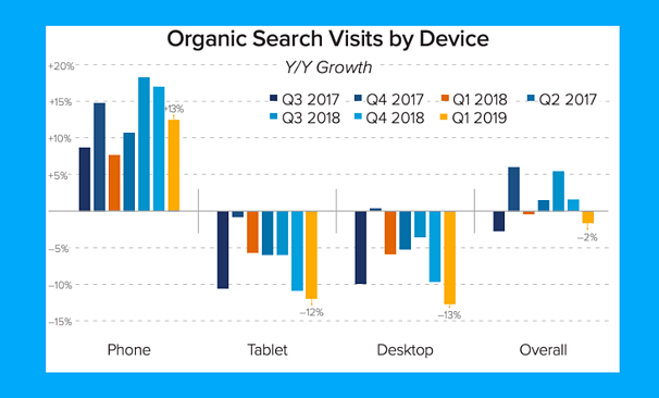 organic-search-visit-by-device-statistics-1