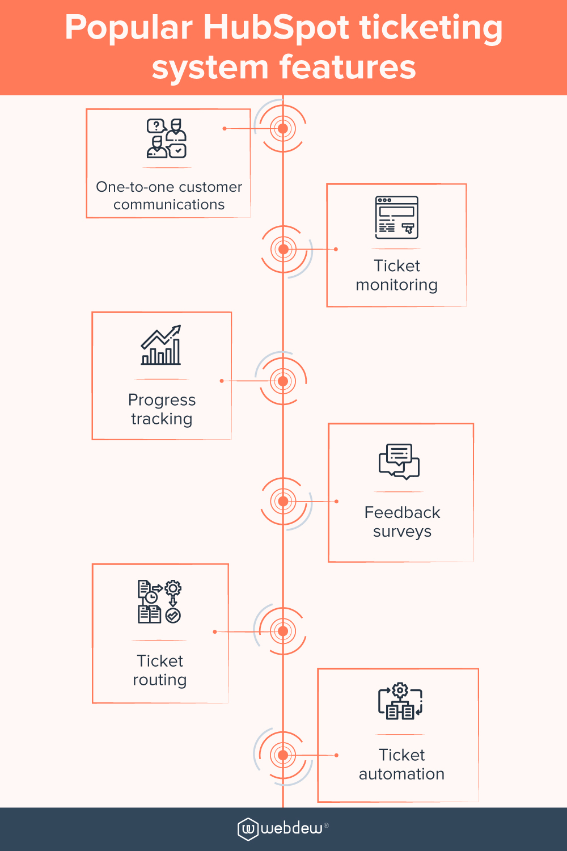 popular-hubspot-ticketing-system-features