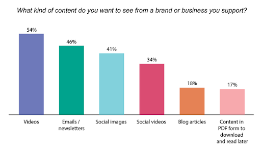 Power of video content