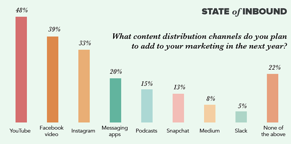 Promote your Brand through Social Media