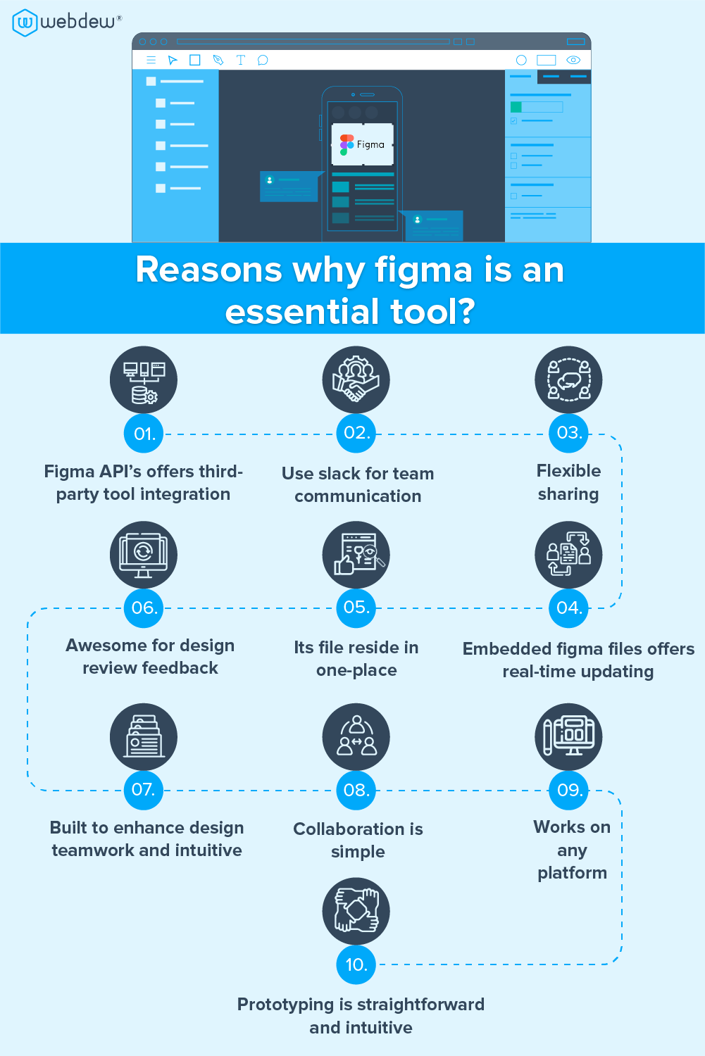 reasons-why-figma-is-an-essential-tool