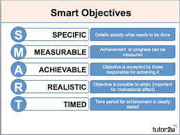 Smart objectives to create videos