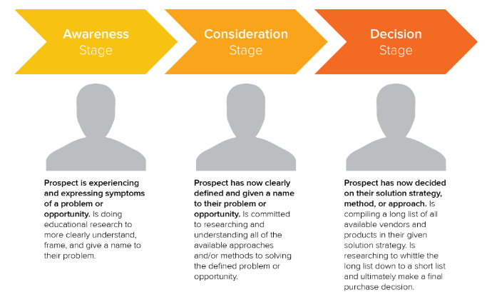 Stages of Buyer's Journey