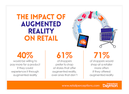 The impact of Augmented Reality on Retail
