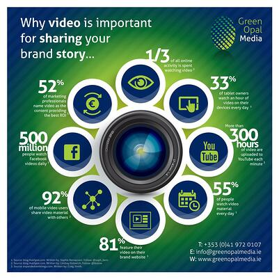 The impact of video is profound