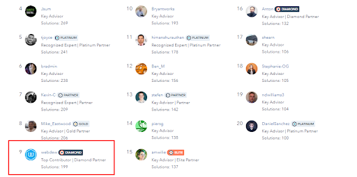 top-10-solution-authors-leaderboard