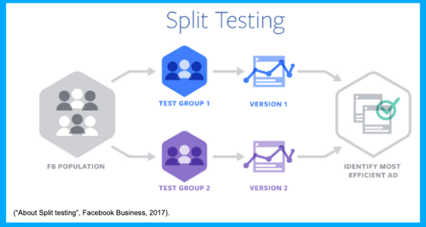 graphic-showing-effectiveness-of-split-testing