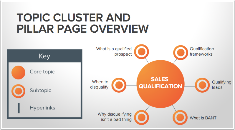 Topic clusters and pillar pages