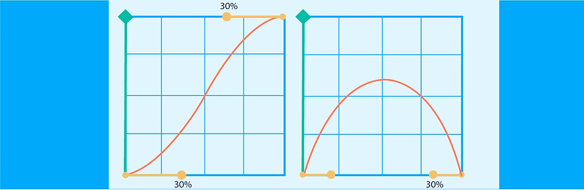 value-graph-vs-speed-graph