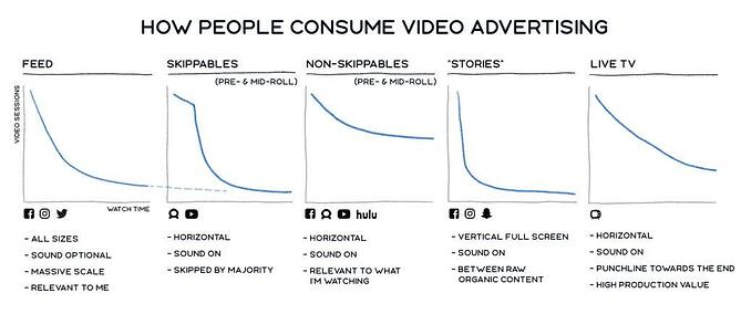 Video consumption on facebook