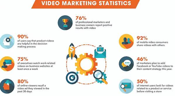 Video Content Marketing Statistics