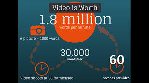 Video Editing Stats
