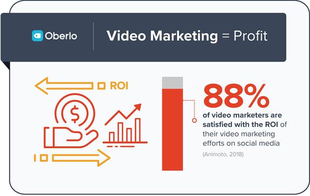 Video marketing boost ROI