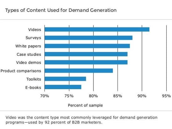 Video Marketing - Improves Brand awareness - e2msolutions